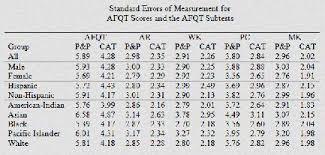 Army Afqt Score Chart Army Asvab Score Asvab Score