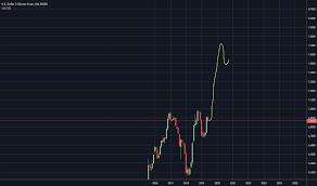 Usd Cny Chart Dollar Yuan Rate Tradingview
