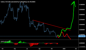 Gntusd Golem Price Chart Tradingview