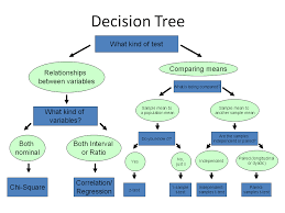 Control Chart Selection Decision Tree Psychology 138 Exam 3 Study Guide