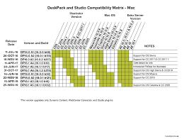 Kb78612012 Deskpack Version Compatibility Matrix