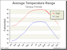 Climate In Tampa Florida