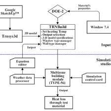 Flow Chart Of The Bes Procedure Download Scientific Diagram