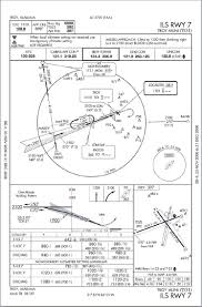 Sidestep Chart Approaches Part Three Flight Learnings
