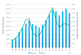 Sothebys Stock Price The Worlds Best Overconfidence