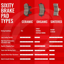 Motorcycle Brake Pad Cross Reference Chart Sixity Brake Pad Selection Guide Sixity Com