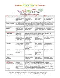 Baby Feeding Chart By Weight 5 Sample Baby Height Weight Charts Templates Free
