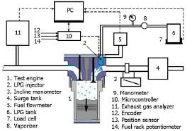 lpg engine diagram wiring diagram for you • lpg engine diagram schema wiring diagram online rh 6 1 travelmate nz de 4g63 engine lpg