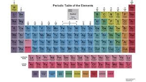 Bh Paint Color Chart Why Is The Periodic Table Color Coded