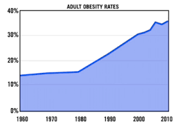 Obesity Chart In America Why The Surge In Obesity Lane Kenworthy