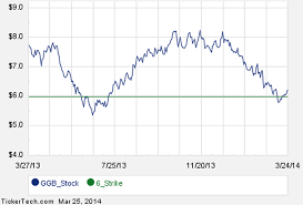 First Week Of Ggb May 17th Options Trading