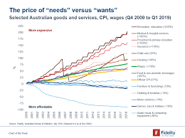 Needs And Wants Chart Chart Of The Week Needs Versus Wants Investment