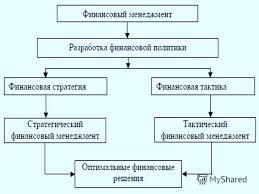 Презентация на тему Финансовый менеджмент Финансовый менеджмент  4 СТРУКТУРА ФИНАНСОВОЙ СЛУЖБЫ ПРЕДПРИЯТИЯ