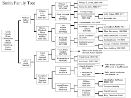 how do family trees work famtree gif