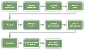 human resource management flatworld training program framework development