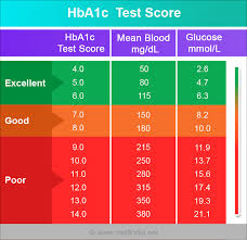 How To Read Blood Sugar Chart Tests For Blood Sugar