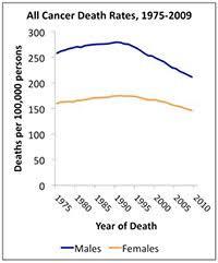Cru Cancer Death Rates Continue To Drop American