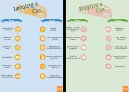 lease a car vs buy is leasing a car throwing money away even when you have the option