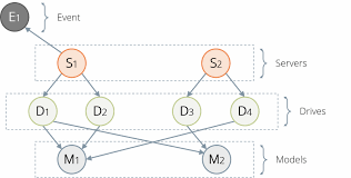 Graph Databases Time Traveling With Graph Databases Arangodb Tutorial