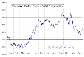 Live Charts Us Dollar Forex Canadian Dollar To Us Dollar Canadian Dollar To Us