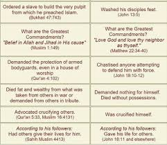 Jesus Vs Muhammad Comparison Chart Pin On News History Biblical_prophecy