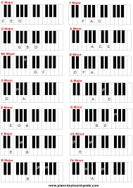The Following Piano Key Chord Chart Shows All The Triads In