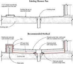 shower pan on a slab jlc