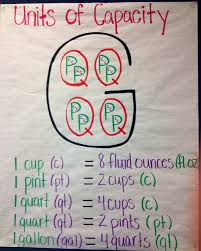 Systematic Metric System Capacity Chart Multiplication