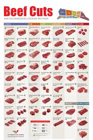 Meat Color Chart Meat Cutting Charts Notebook Size 1 Set Includes 3 Beef Cutting Charts And 2 Pork Cutting Charts