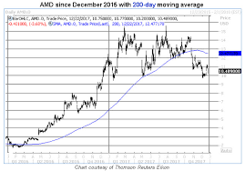 Amd Stock Price Chart Traders Mine For Cheap Amd Puts As Bitcoin Plummets