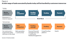 retail banker consumer retail banking digital transformation and digitization