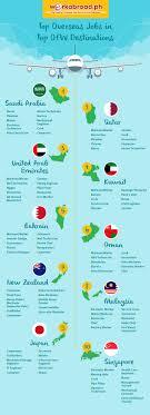 top overseas jobs in top ofw destinations