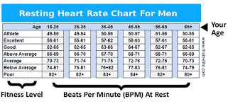 Pulse Rate For Men Heart Rate Zones