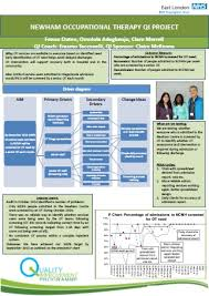 project posters 2016 qi conference poster presentations quality improvement east