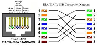 wiring diagram for cat5 crossover cable the wiring diagram crossover cable wiring diagram t568b nodasystech wiring diagram