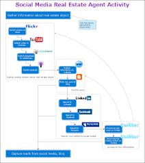 Work Process Flow Chart Examples Organizing And Selecting Social Media Response Action Work