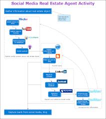 Organizing And Selecting Social Media Response Action Work