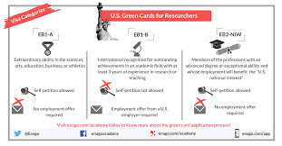The photograph requirements for the u.s. U S Green Card Tips For Researchers Enago Academy