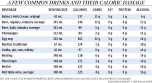 Diabetic Diet Calorie Counter Chart Beverage Calories Chart