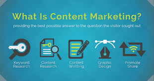 Content Marketing How To Do Content Marketing In 5 Simple Steps