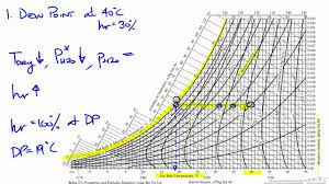 dew point chart calculate physical properties using humidity charts youtube