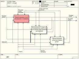 Курсовая работа Автоматизация автосервиса БОЛЬШАЯ НАУЧНАЯ  После описания контекстной диаграммы переходим к процессу функциональной декомпозиции т е разбиваем систему на подсистемы до степени достаточной для