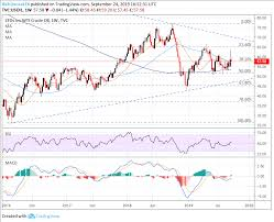 Oil Chart Crude Oil Price Forecast Charts Seek Catalyst To Spark Q4