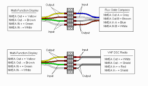 boat project com using nmea 0183 modern electronic equipment in this real example the color code and even the wiring is not common for the vhf radio coax is used however in both examples note that the nmea