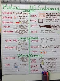 Medicine Measurement Chart Units Of Measure Customary And Metric 5th Grade Anchor