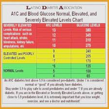 Glucose Testing Level Chart Best Picture Of Chart Anyimage Org
