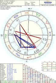 Jfk Birth Chart The Oracle And The Family Curse Astrodienst