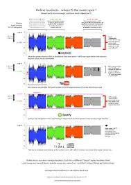 Ambient Noise Level Chart Noise Floor Nuance Tone