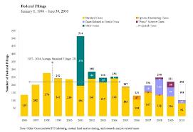 Gibson Dunn 2010 Mid Year Securities Litigation Update