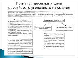 Курсовая работа Понятие и цели наказания в уголовном праве Право Уголовное наказание понятие и цели курсовая